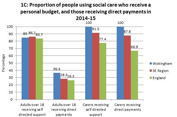 Proportion of people using social care who receive a personal and direct payment
